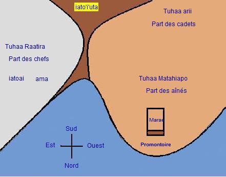 5 partage du sol